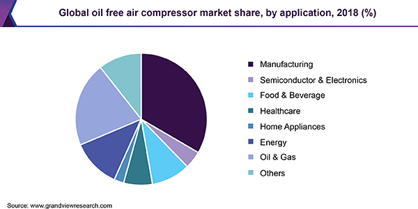 Global oil free air compressor market