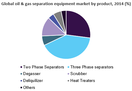 Global oil & gas separation equipment market
