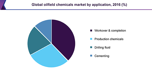 Global oilfield chemicals market