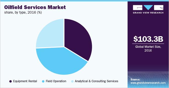 Global oilfield services market revenue, by type, 2016 (%)