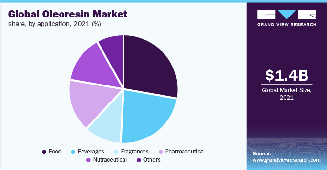 Global oleoresin market share, by application, 2018 (%)