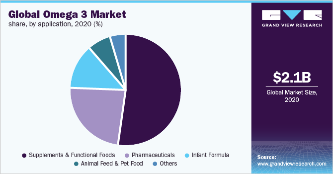Omega 3 Market Size & Share | Industry Analysis Report, 2019-2025