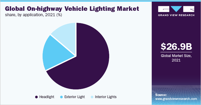 Global on-highway vehicle lighting market