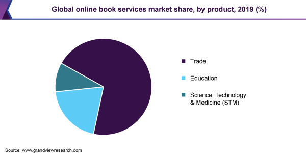 Global online book services market share, by product, 2019 (%)