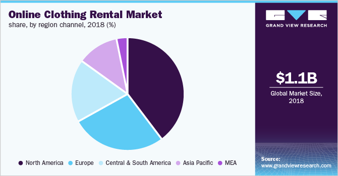 Global online clothing rental market share