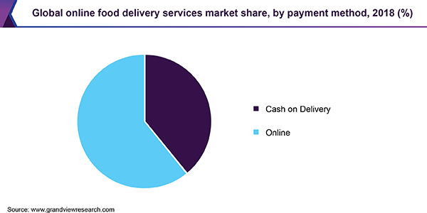Global online food delivery services market