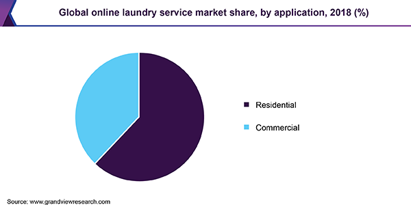 Global online laundry service market share, by application, 2018 (%)