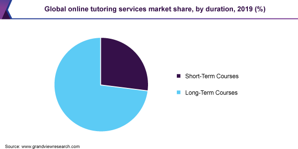 Global online tutoring services market share, by duration, 2019 (%)
