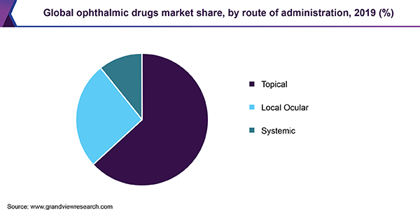 Global ophthalmic drugs market