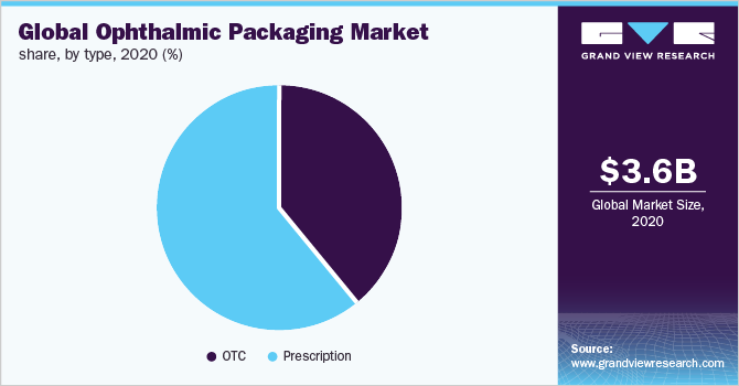Global ophthalmic packaging market share, by type, 2017 (%)