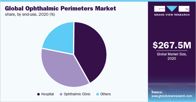 Global ophthalmic perimeters market share, by end use, 2018 (%)