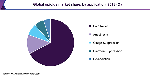 Global opioids market share, by application, 2016 (%)