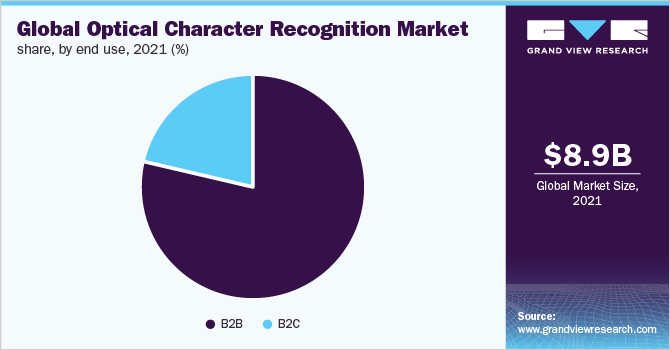 Global optical character recognition market