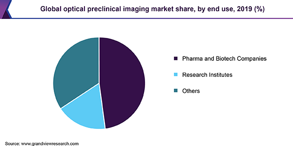Global optical preclinical imaging market share, by end use, 2019 (%)