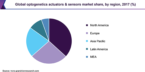 Global optogenetics actuators & sensors market share, by region, 2017 (%)