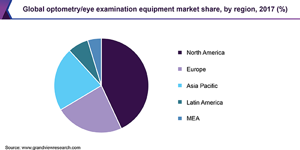 Global optometry/eye examination equipment market