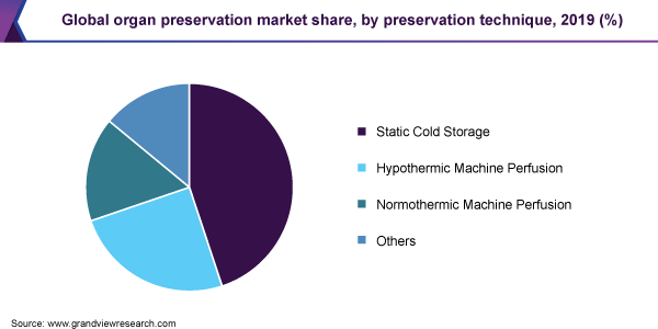 Global organ preservation market share, by preservation technique, 2019 (%)