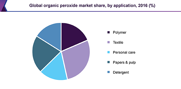 Global organic peroxide market share, by application, 2016 (%)