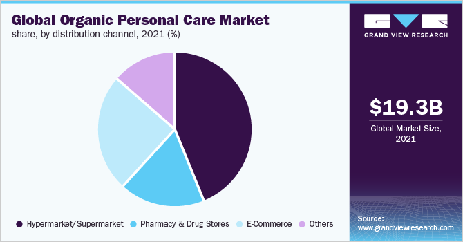 Global organic personal care market share, by product, 2018 (%)