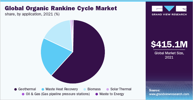 Global Organic Rankine Cycle Market
