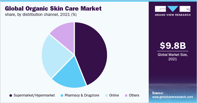 Global organic skin care market share, by region, 2015 (%)