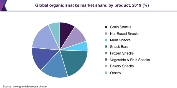 Global organic snacks market share, by product, 2019 (%)