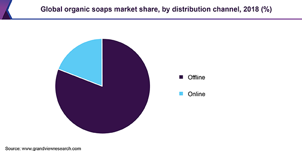 Global organic soaps market share, by distribution channel, 2018 (%)