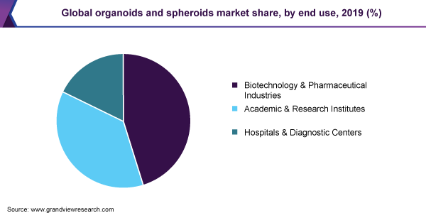 Global organoids and spheroids market share