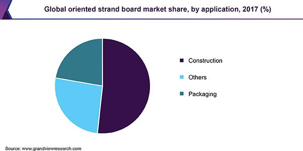 Oriented Strand Board Market Size   OSB Industry Report