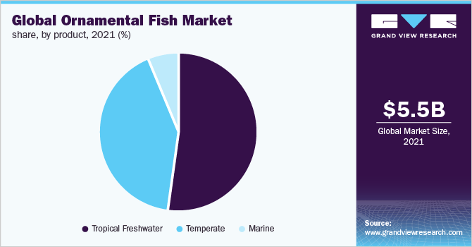 Global ornamental fish market share, by application, 2018 (%)