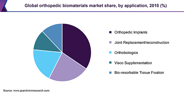 Global orthopedic biomaterials market share, by application, 2018 (%)