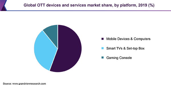 Global OTT devices and services market share, by platform, 2019 (%)
