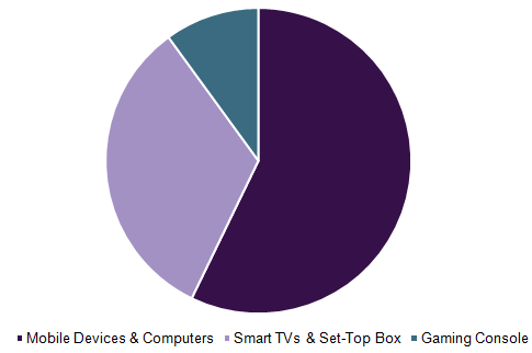 Global OTT devices and services market