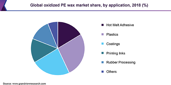 Global oxidized PE wax market share, by application, 2018 (%)