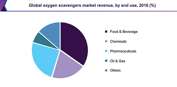 Global oxygen scavengers market revenue, by end use, 2016 (%)