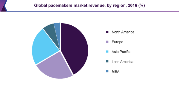 Global pacemakers market revenue, by region, 2016 (%)