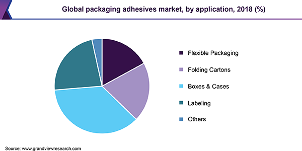 Global packaging adhesives market, by application, 2018 (%)