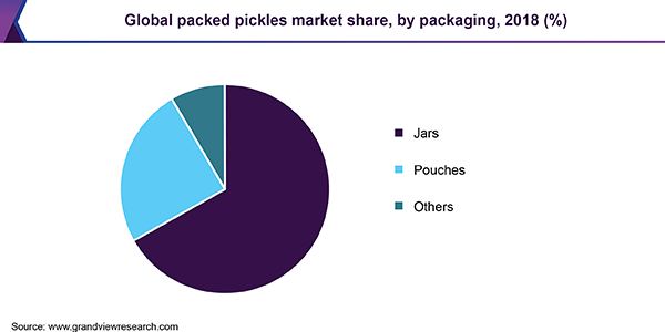 Global packed pickles market share, by packaging, 2018 (%)