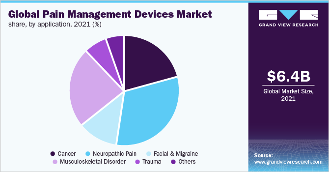 Global pain management devices market share, by application, 2019 (%)