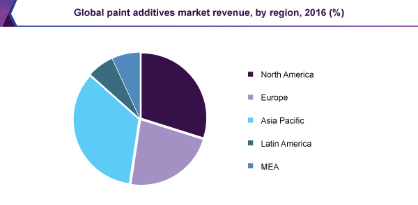 Global paint additives market revenue, by region, 2016 (%)