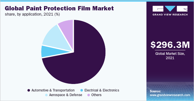 Global paint protection film market