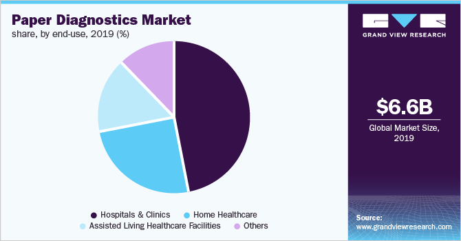 Global paper diagnostics market