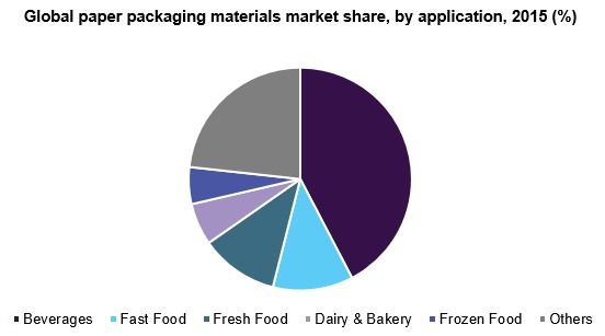 Global paper packaging materials market