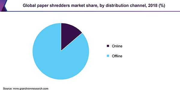 https://www.grandviewresearch.com/static/img/research/global-paper-shredders-market.png
