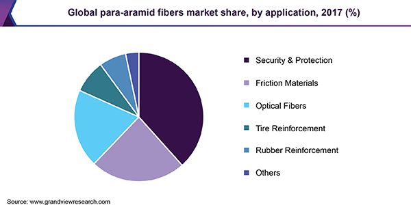 Global para-aramid fibers market