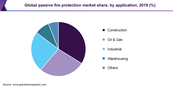 Global passive fire protection market share