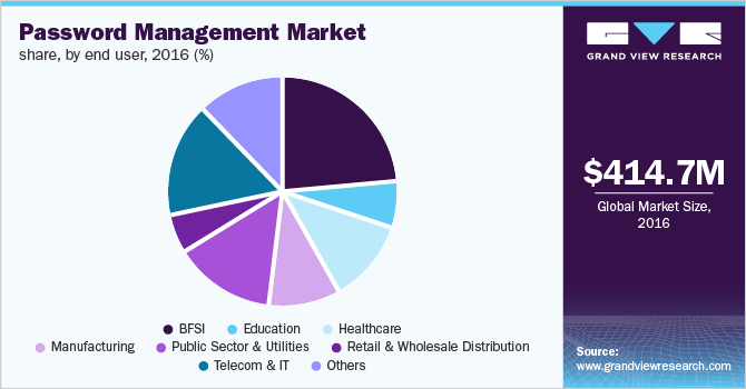 Global password management market share, by end user, 2016 (%)