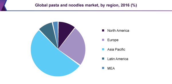 Global pasta and noodles market