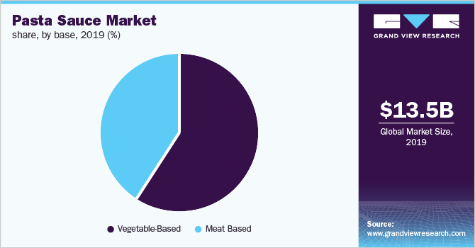 Global pasta sauce market share, by base, 2019 (%)