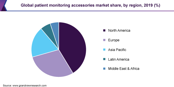 Global patient monitoring accessories market share, by region, 2019 (%)